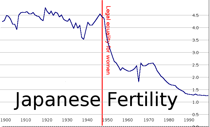 Japanese fertility