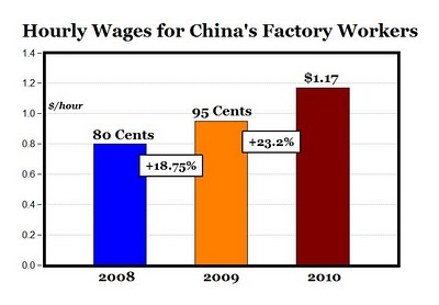 Chinese wages