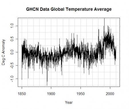 Air vent estimate of twentieth century temperatures