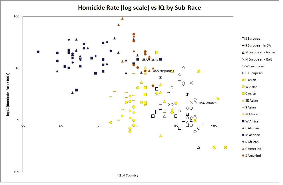 homicide rate by racial group and national IQ